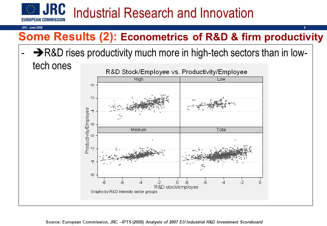 6JRC June 2008 - R&D rises productivity much more in high-tech sectors than in low- tech ones Some Results (2): Econometrics of R&D & firm productivit