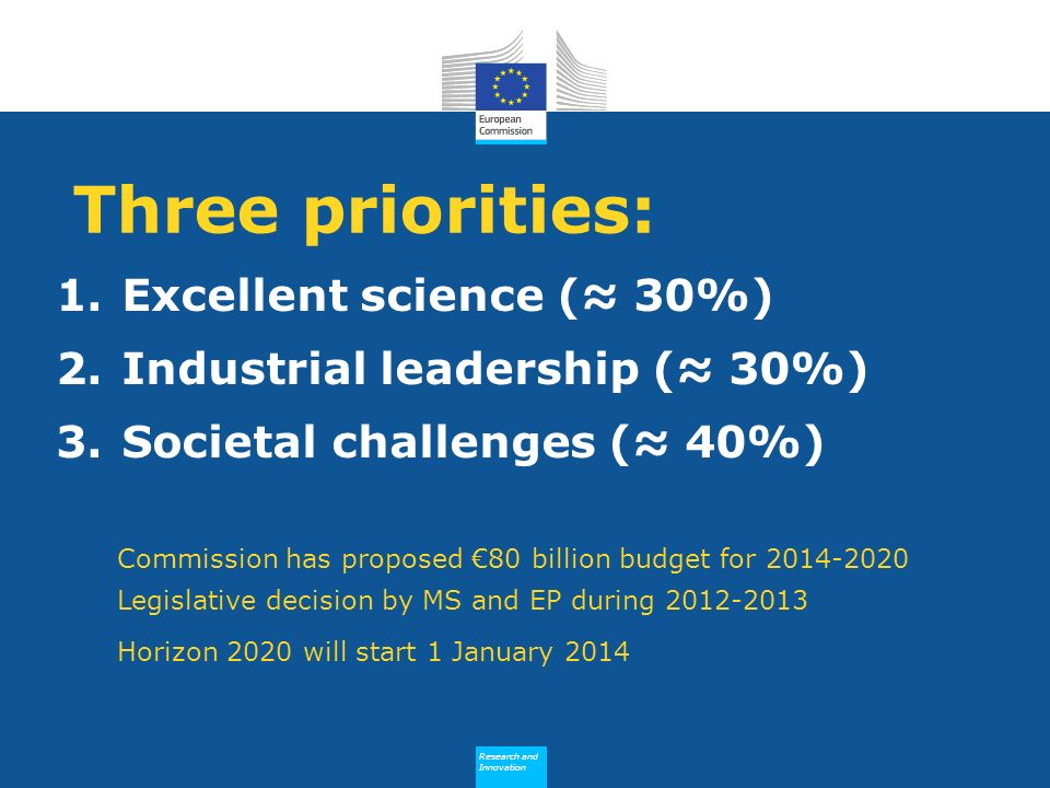 Research and Innovation Research and Innovation Three priorities: 1.Excellent science ( 30%) 2.Industrial leadership ( 30%) 3.Societal challenges ( 40%) Commission has proposed 80 billion budget for 2014-2020 Legislative decision by MS and EP during 2012-2013 Horizon 2020 will start 1 January 2014