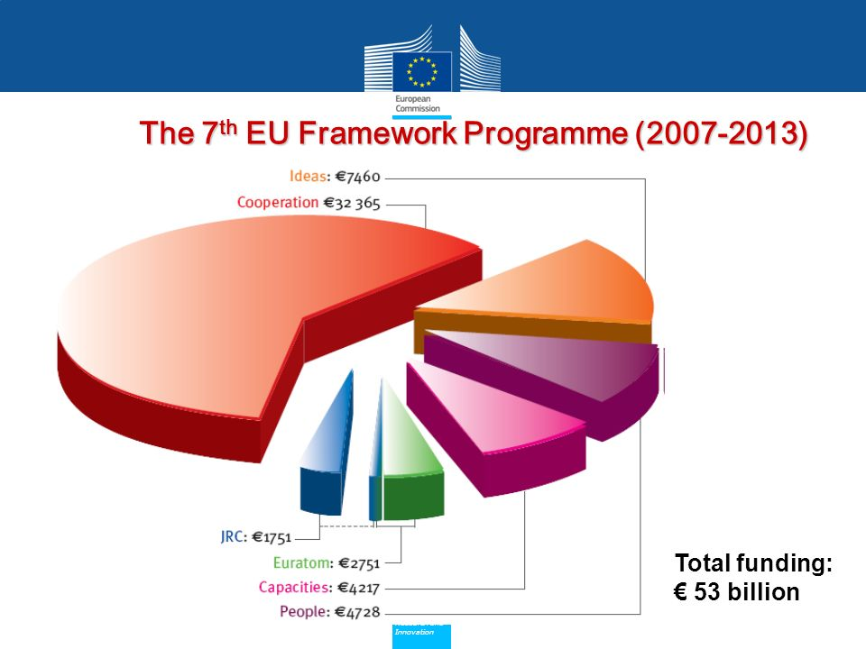 Policy Research and Innovation Research and Innovation Total funding: 53 billion The 7 th EU Framework Programme (2007-2013)