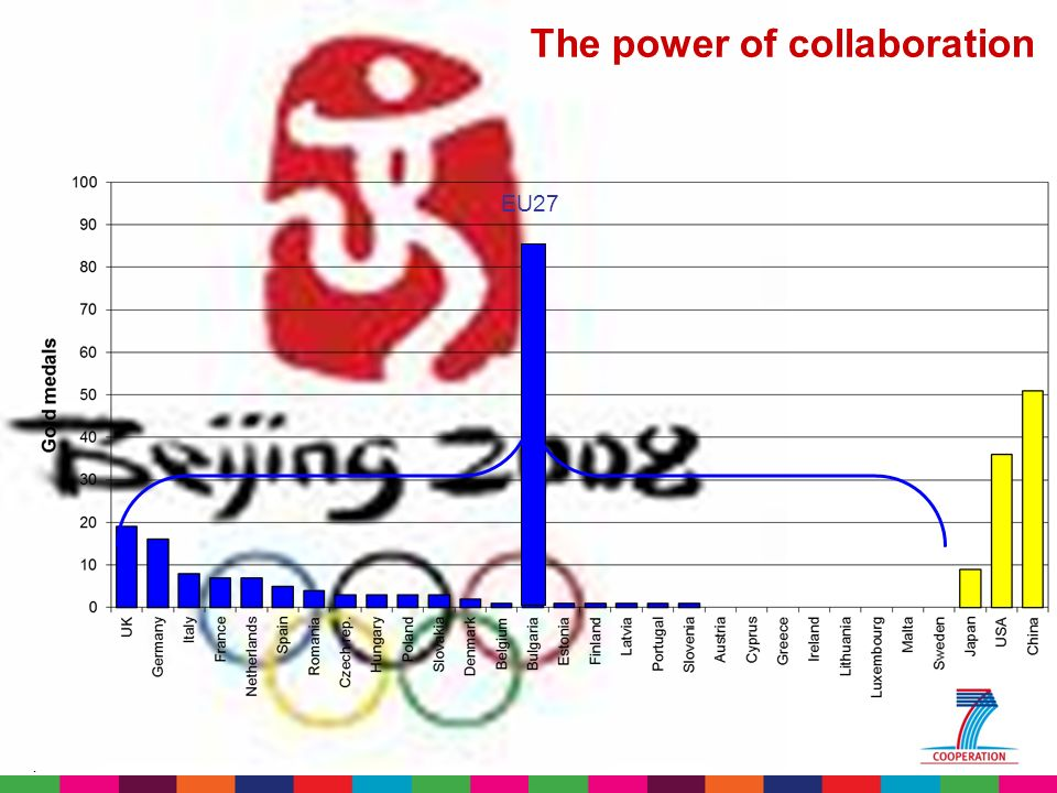 4 EU27 The power of collaboration