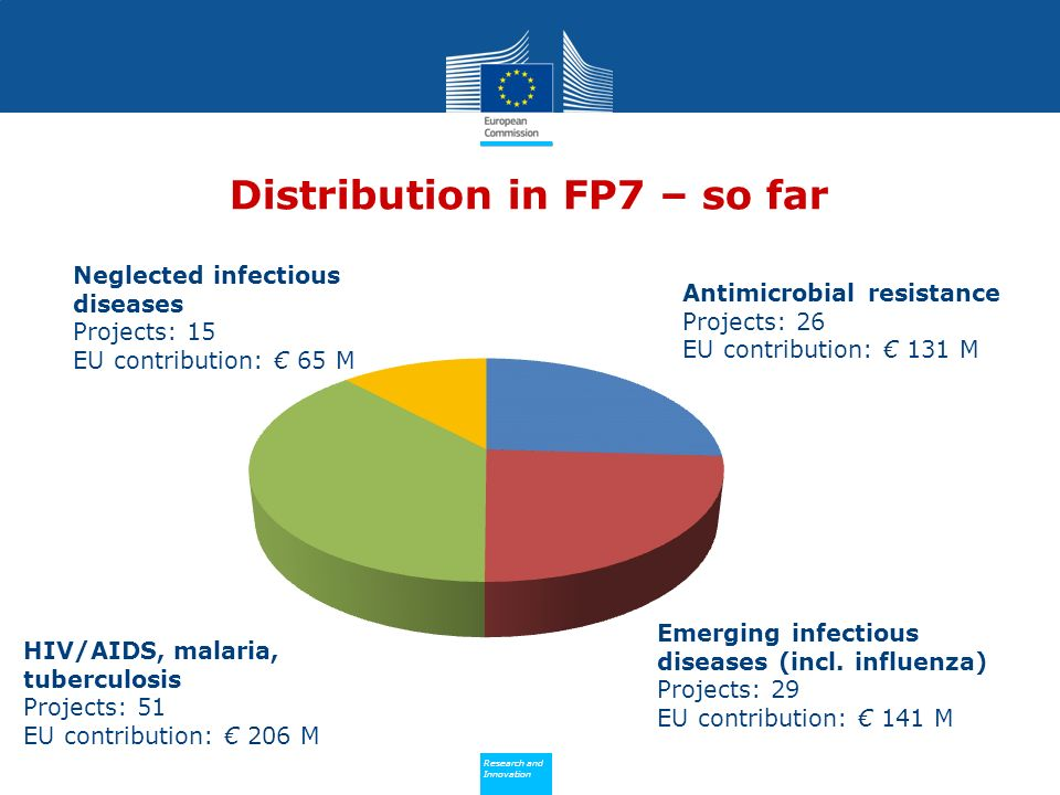 Policy Research and Innovation Research and Innovation Distribution in FP7 – so far Emerging infectious diseases (incl.