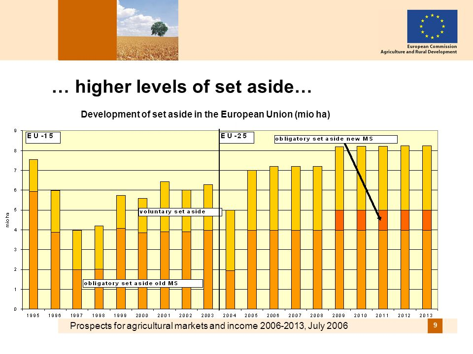 Prospects for agricultural markets and income 2006-2013, July 2006 9 … higher levels of set aside… Development of set aside in the European Union (mio ha)