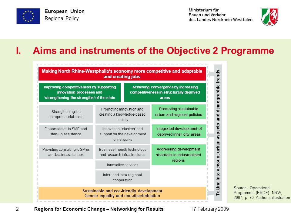 2 Regions for Economic Change – Networking for Results17 February 2009 European Union Regional Policy I.Aims and instruments of the Objective 2 Programme Source.: Operational Programme (ERDF) NRW, 2007, p.