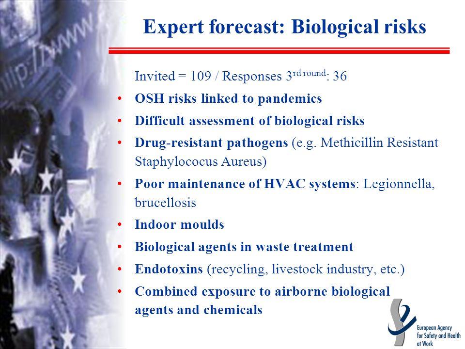 Expert forecast: Biological risks Invited = 109 / Responses 3 rd round : 36 OSH risks linked to pandemics Difficult assessment of biological risks Drug-resistant pathogens (e.g.