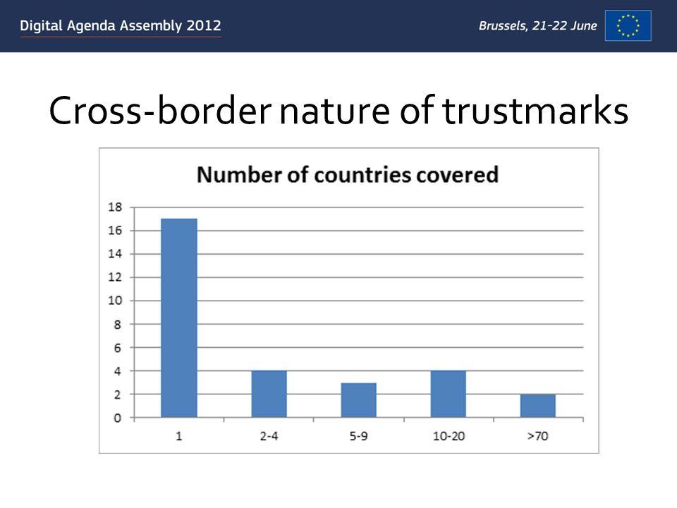 Cross-border nature of trustmarks