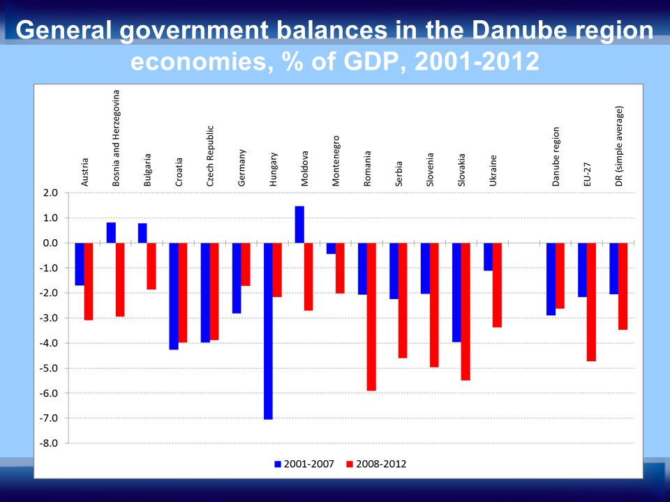 10 General government balances in the Danube region economies, % of GDP, 2001-2012
