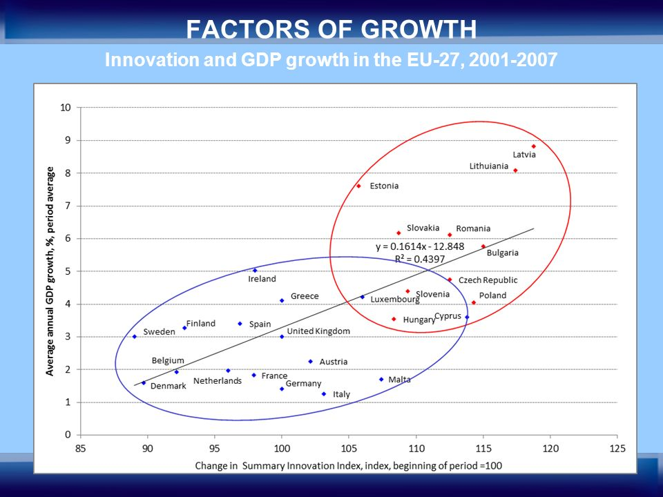 19 FACTORS OF GROWTH Innovation and GDP growth in the EU-27, 2001-2007
