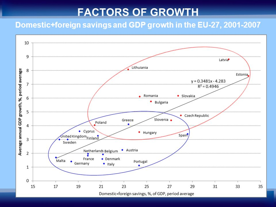 20 FACTORS OF GROWTH Domestic+foreign savings and GDP growth in the EU-27, 2001-2007