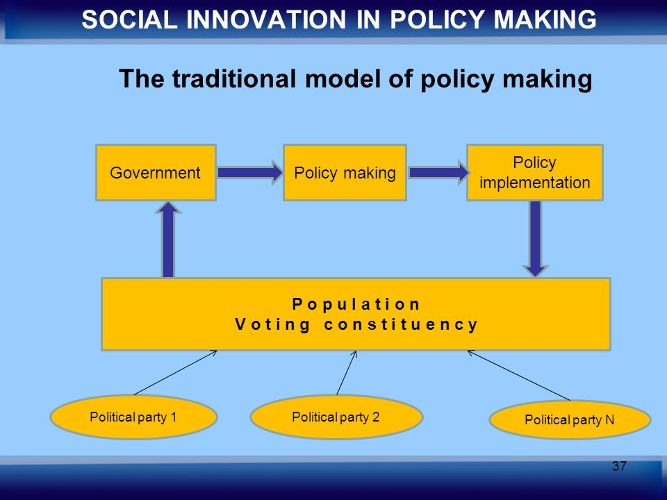 37 The traditional model of policy making SOCIAL INNOVATION IN POLICY MAKING P o p u l a t i o n V o t i n g c o n s t i t u e n c y Political party 1