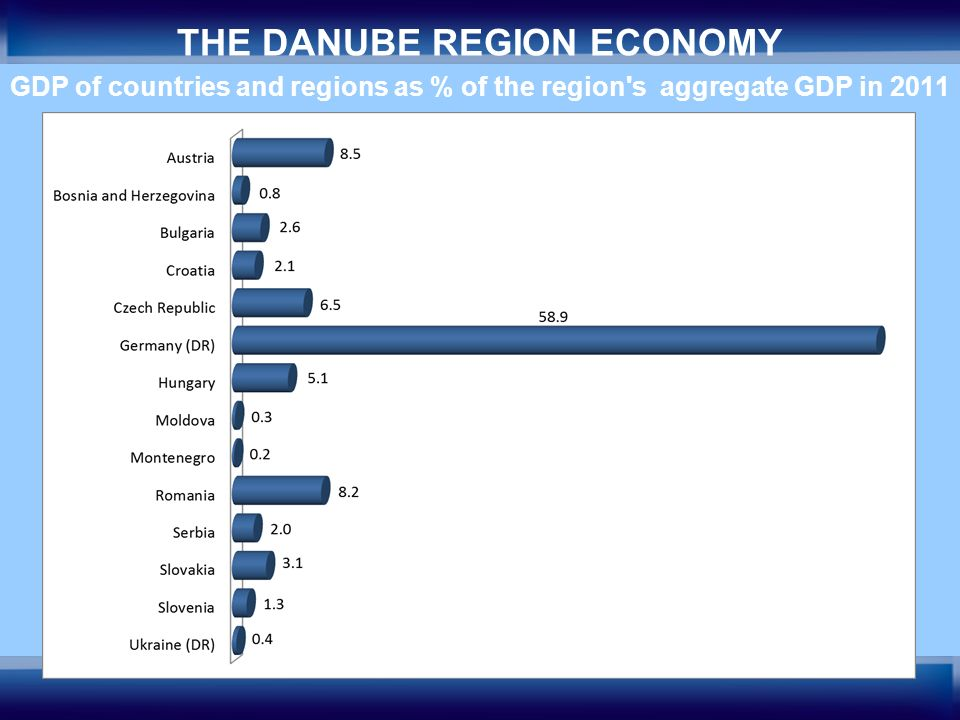 6 THE DANUBE REGION ECONOMY GDP of countries and regions as % of the region's aggregate GDP in 2011