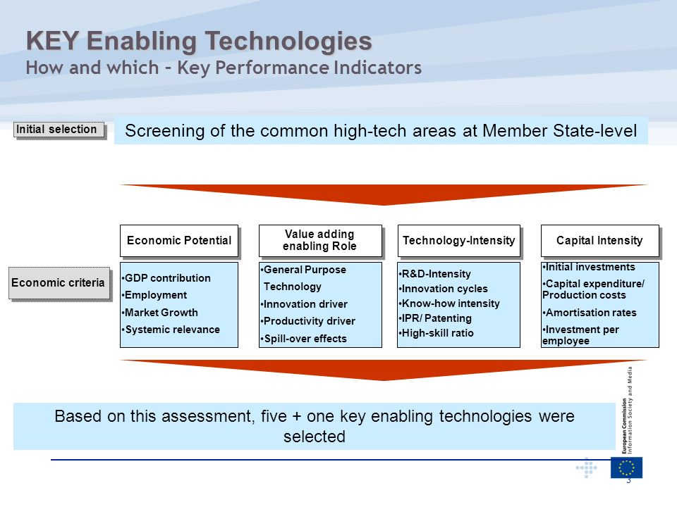 3 Screening of the common high-tech areas at Member State-level Initial selection Based on this assessment, five + one key enabling technologies were
