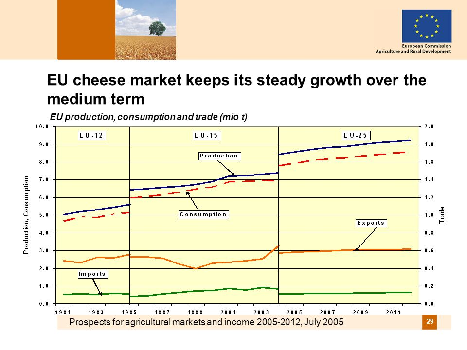 Prospects for agricultural markets and income 2005-2012, July 2005 29 EU cheese market keeps its steady growth over the medium term EU production, con