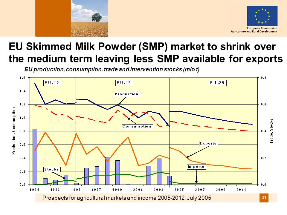 Prospects for agricultural markets and income 2005-2012, July 2005 31 EU Skimmed Milk Powder (SMP) market to shrink over the medium term leaving less SMP available for exports EU production, consumption, trade and intervention stocks (mio t)