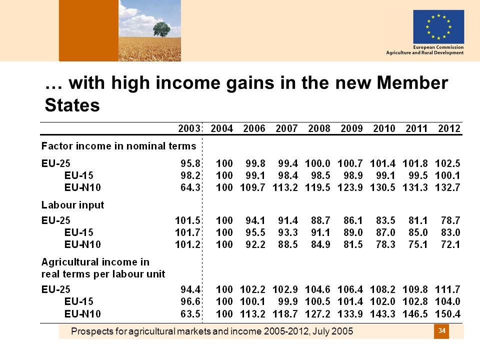 Prospects for agricultural markets and income 2005-2012, July 2005 34 … with high income gains in the new Member States