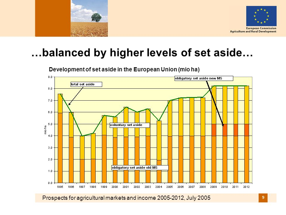 Prospects for agricultural markets and income 2005-2012, July 2005 9 …balanced by higher levels of set aside… Development of set aside in the European
