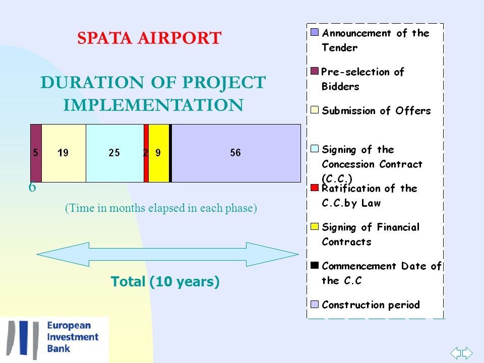 6 Total (10 years) DURATION OF PROJECT IMPLEMENTATION (Time in months elapsed in each phase) SPATA AIRPORT