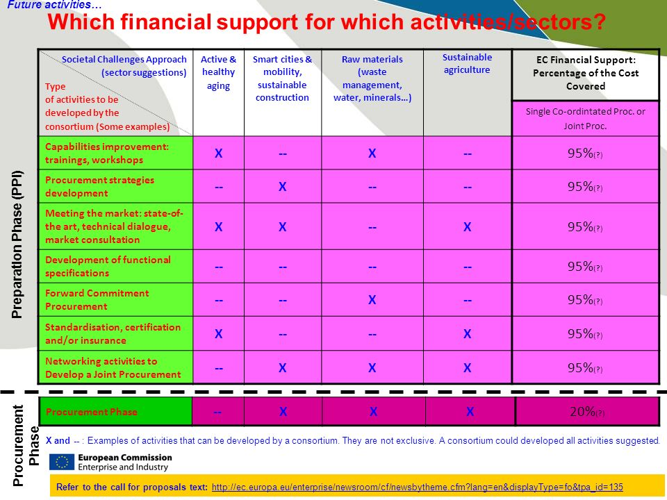 Which financial support for which activities/sectors.