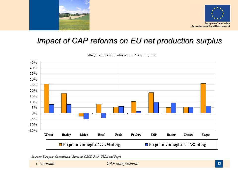 T. HaniotisCAP perspectives 13 Impact of CAP reforms on EU net production surplus Sources: European Commission - Eurostat, OECD-FAO, USDA and Fapri