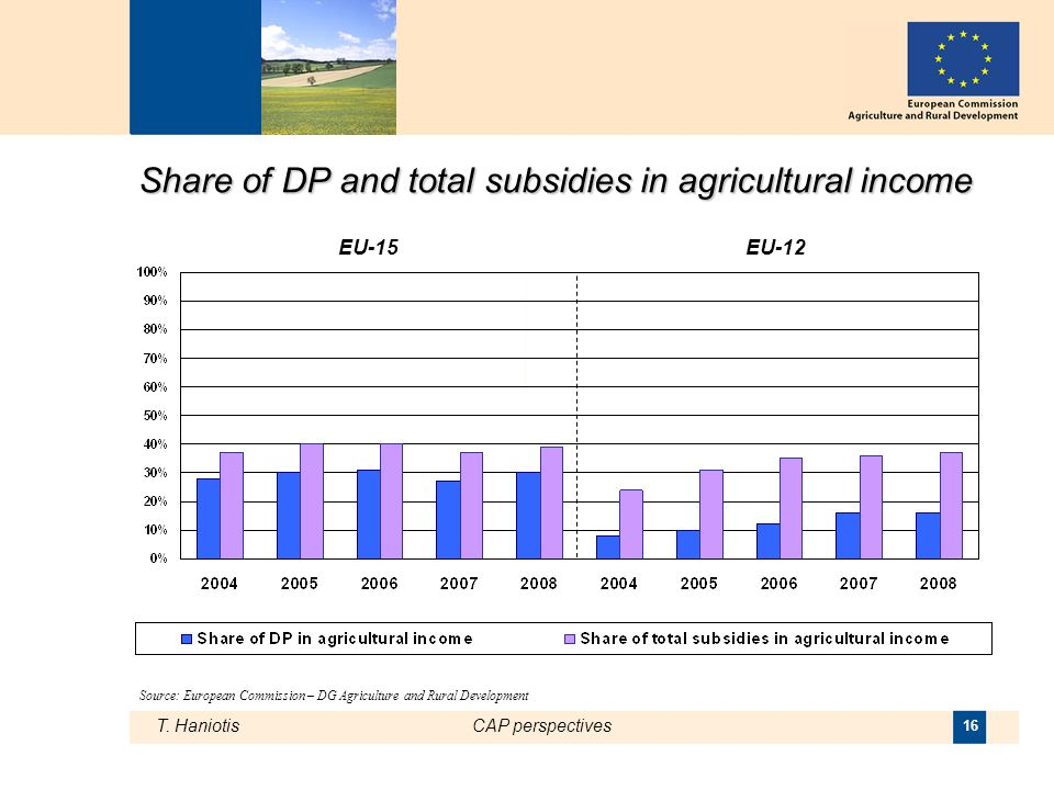 T. HaniotisCAP perspectives 16 Share of DP and total subsidies in agricultural income Source: European Commission – DG Agriculture and Rural Developme