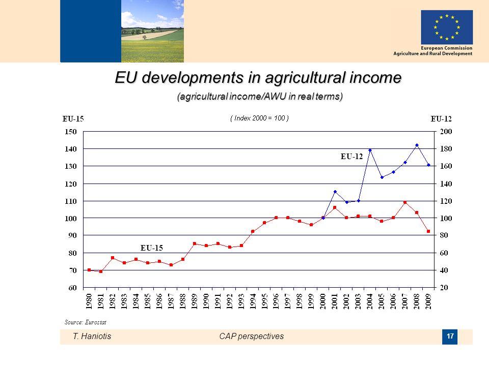 T. HaniotisCAP perspectives 17 EU developments in agricultural income (agricultural income/AWU in real terms) Source: Eurostat EU-15 EU-12