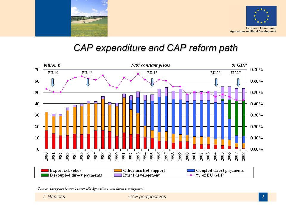 T. HaniotisCAP perspectives 7 CAP expenditure and CAP reform path EU-10EU-12EU-15EU-25EU-27 Source: European Commission – DG Agriculture and Rural Dev