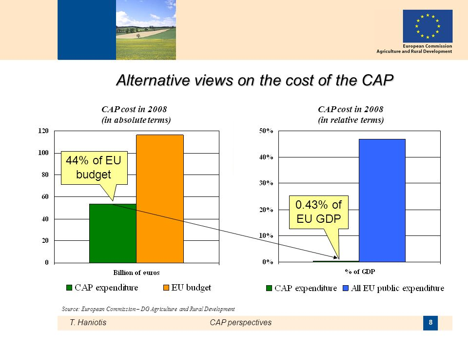 T. HaniotisCAP perspectives 8 Alternative views on the cost of the CAP CAP cost in 2008 (in relative terms) CAP cost in 2008 (in absolute terms) 0.43%