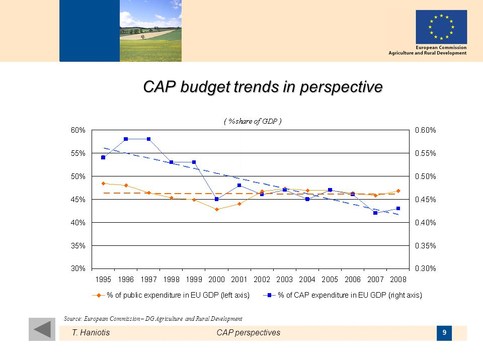 T. HaniotisCAP perspectives 9 CAP budget trends in perspective Source: European Commission – DG Agriculture and Rural Development