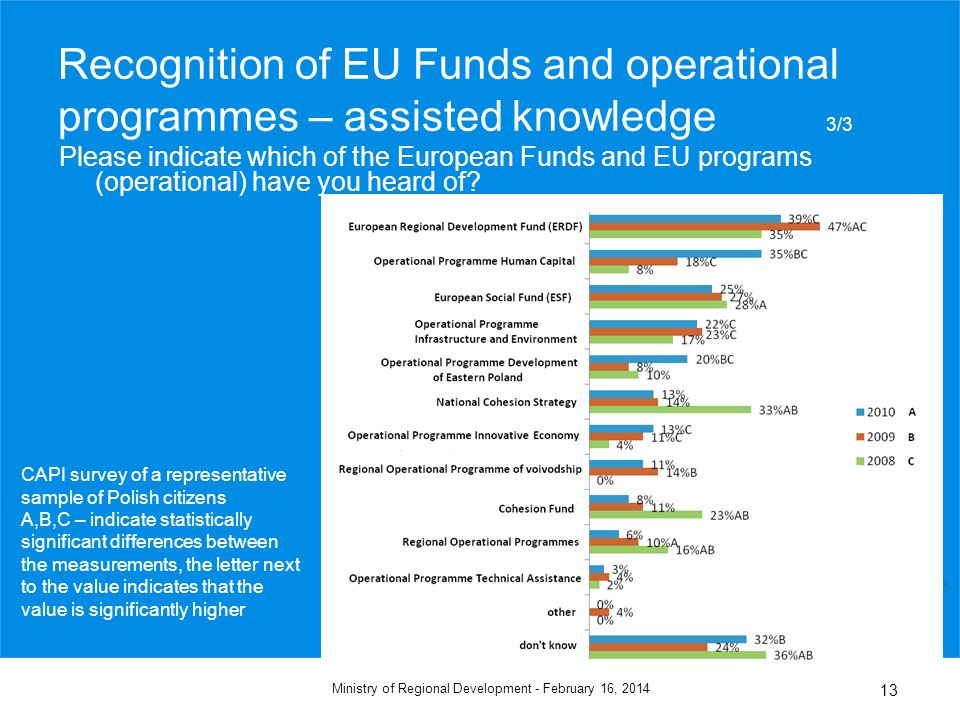 February 16, 2014Ministry of Regional Development - 13 Recognition of EU Funds and operational programmes – assisted knowledge 3/3 Please indicate which of the European Funds and EU programs (operational) have you heard of.