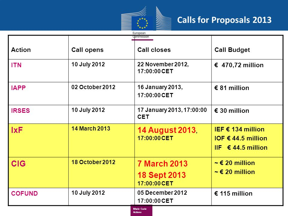 Marie Curie Actions Calls for Proposals 2013 ActionCall opensCall closesCall Budget ITN 10 July 201222 November 2012, 17:00:00 CET 470,72 million IAPP 02 October 201216 January 2013, 17:00:00 CET 81 million IRSES 10 July 201217 January 2013, 17:00:00 CET 30 million IxF 14 March 2013 14 August 2013, 17:00:00 CET IEF 134 million IOF 44.5 million IIF 44.5 million CIG 18 October 2012 7 March 2013 18 Sept 2013 17:00:00 CET ~ 20 million COFUND 10 July 201205 December 2012 17:00:00 CET 115 million