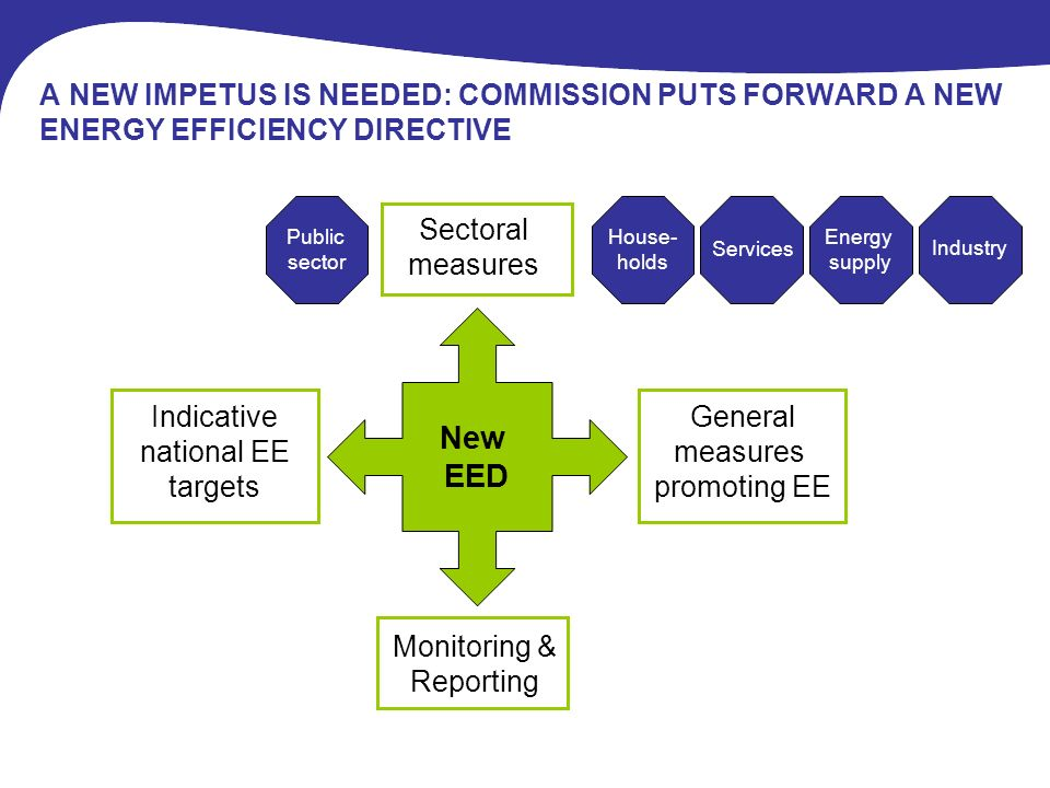 A NEW IMPETUS IS NEEDED: COMMISSION PUTS FORWARD A NEW ENERGY EFFICIENCY DIRECTIVE Services Energy supply House- holds Industry General measures promoting EE New EED Sectoral measures Monitoring & Reporting Indicative national EE targets Public sector