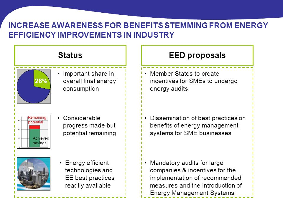 Mandatory audits for large companies & incentives for the implementation of recommended measures and the introduction of Energy Management Systems INCREASE AWARENESS FOR BENEFITS STEMMING FROM ENERGY EFFICIENCY IMPROVEMENTS IN INDUSTRY StatusEED proposals Member States to create incentives for SMEs to undergo energy audits 28% Important share in overall final energy consumption Considerable progress made but potential remaining Achieved savings Remaining potential Energy efficient technologies and EE best practices readily available Dissemination of best practices on benefits of energy management systems for SME businesses