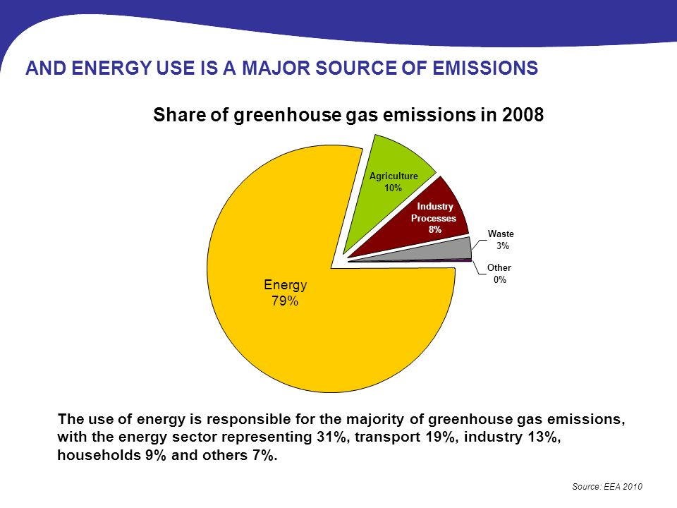 Energy 79% Agriculture 10% Industry Processes 8% Other 0% Waste 3% AND ENERGY USE IS A MAJOR SOURCE OF EMISSIONS Source: EEA 2010 Share of greenhouse gas emissions in 2008 The use of energy is responsible for the majority of greenhouse gas emissions, with the energy sector representing 31%, transport 19%, industry 13%, households 9% and others 7%.