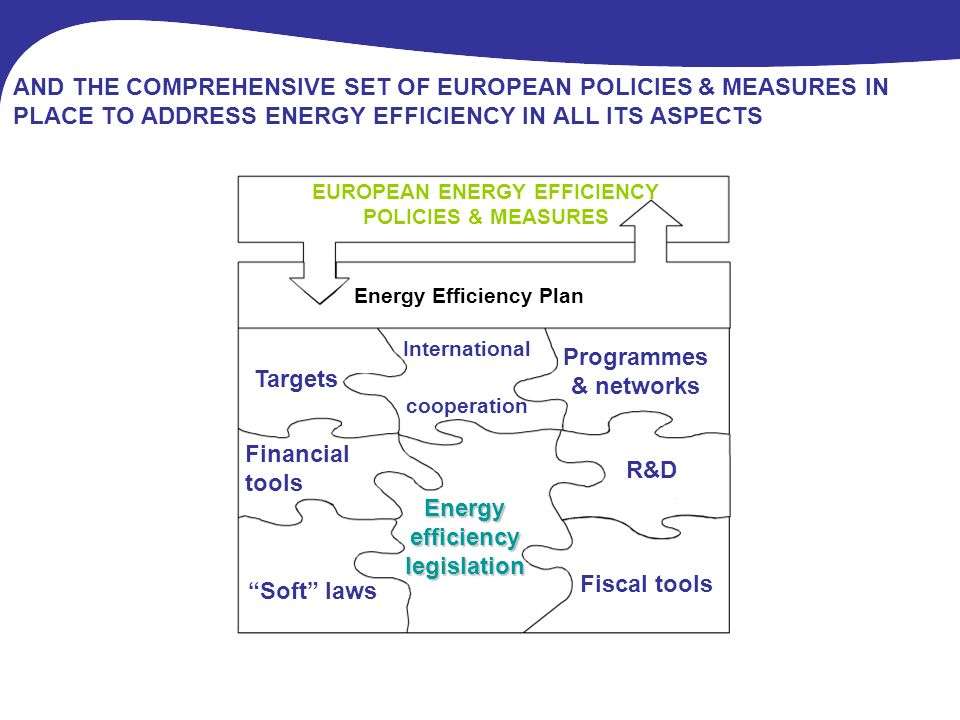 AND THE COMPREHENSIVE SET OF EUROPEAN POLICIES & MEASURES IN PLACE TO ADDRESS ENERGY EFFICIENCY IN ALL ITS ASPECTS R&D International cooperation Fiscal tools Soft laws Targets Programmes & networks Financial tools Energy efficiency legislation EUROPEAN ENERGY EFFICIENCY POLICIES & MEASURES Energy Efficiency Plan