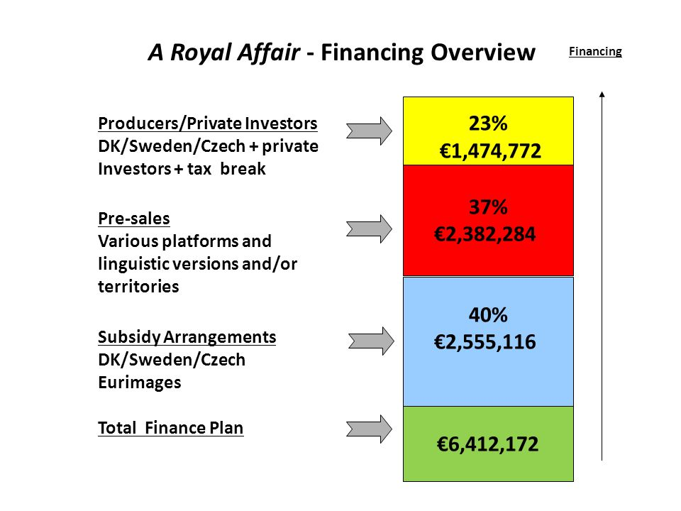 Producers/Private Investors DK/Sweden/Czech + private Investors + tax break Pre-sales Various platforms and linguistic versions and/or territories Subsidy Arrangements DK/Sweden/Czech Eurimages Total Finance Plan 23% 1,474,772 Financing A Royal Affair - Financing Overview 37% 2,382,284 40% 2,555,116 6,412,172