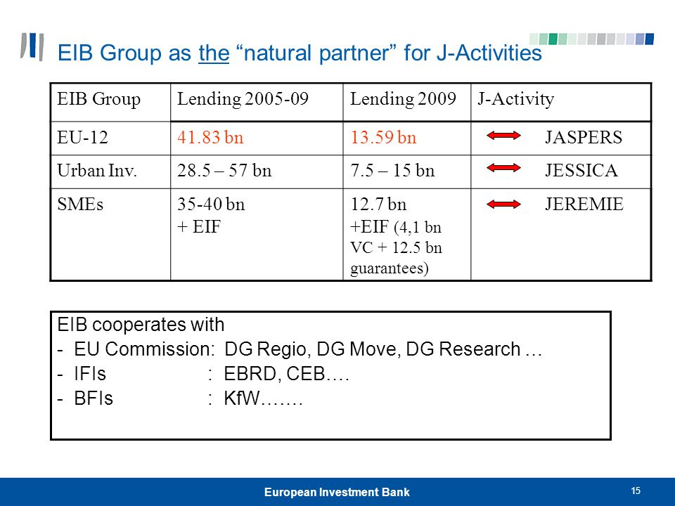 15 European Investment Bank EIB Group as the natural partner for J-Activities EIB cooperates with - EU Commission: DG Regio, DG Move, DG Research … - IFIs : EBRD, CEB….