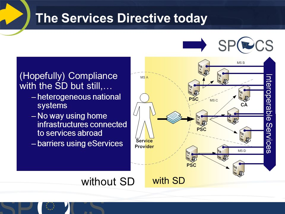 with SD without SD Interoperable Services (Hopefully) Compliance with the SD but still,… –heterogeneous national systems –No way using home infrastructures connected to services abroad –barriers using eServices The Services Directive today