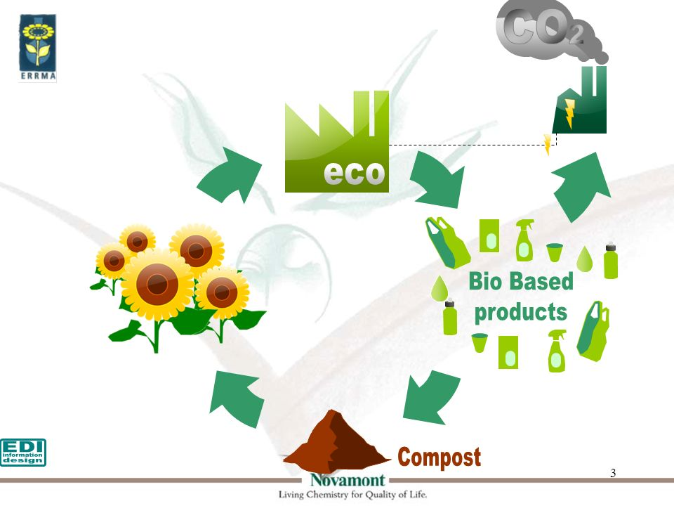 4 Bio-based products already exists Bio-based Chemicals (building blocks) Bio-based plastics for durable applications Bio-degradable bio-based products for waste management, tableware, and bio- mulch for agriculture Bio-lubricants Bio-composites