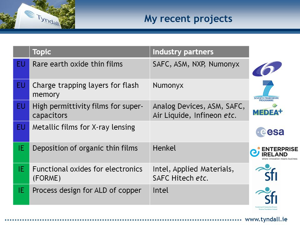 www.tyndall.ie My recent projects TopicIndustry partners EURare earth oxide thin filmsSAFC, ASM, NXP, Numonyx EUCharge trapping layers for flash memory Numonyx EUHigh permittivity films for super- capacitors Analog Devices, ASM, SAFC, Air Liquide, Infineon etc.