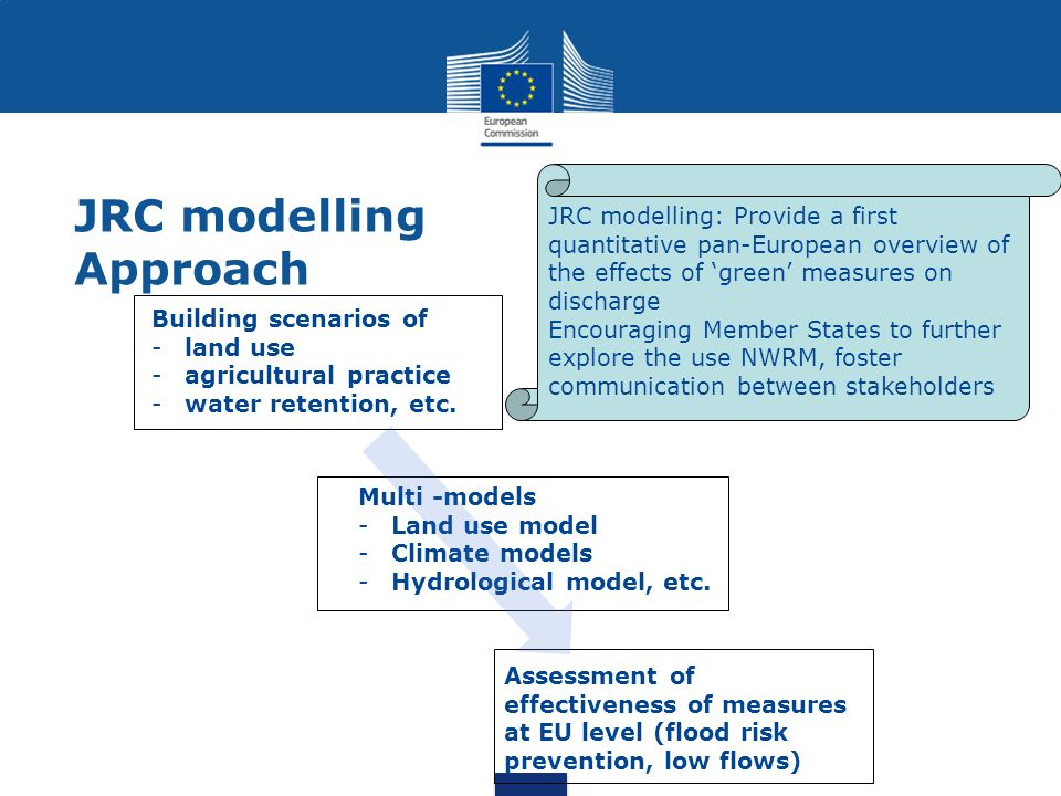 JRC modelling Approach Building scenarios of -land use -agricultural practice -water retention, etc. Multi -models -Land use model -Climate models -Hy