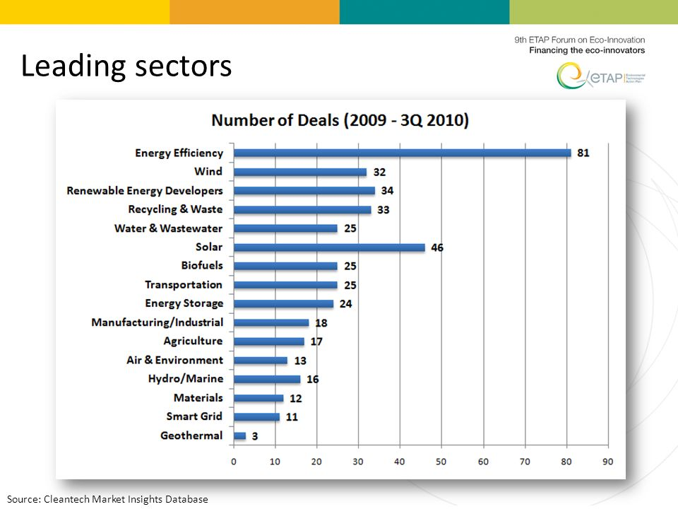 Leading sectors Source: Cleantech Market Insights Database