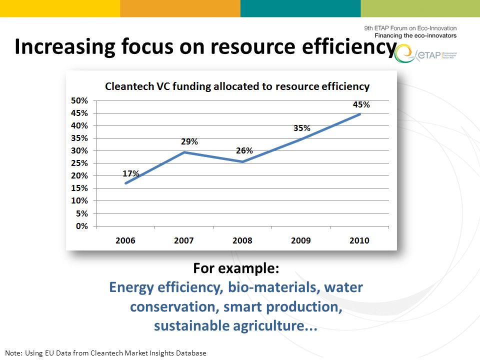Increasing focus on resource efficiency For example: Energy efficiency, bio-materials, water conservation, smart production, sustainable agriculture...