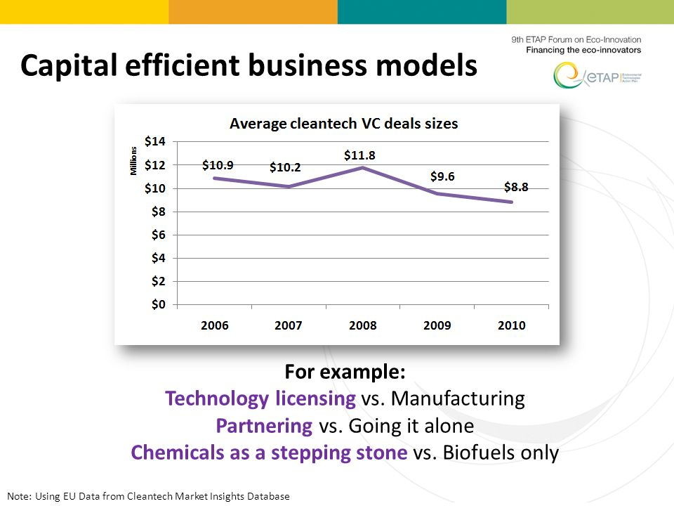 Capital efficient business models For example: Technology licensing vs.