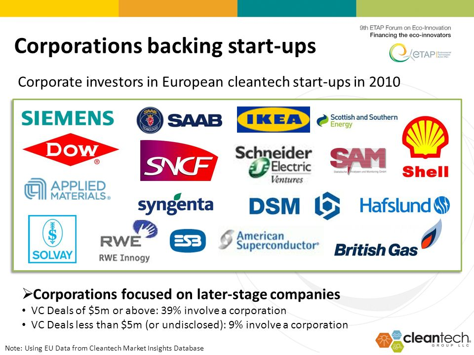 Corporations backing start-ups Corporate investors in European cleantech start-ups in 2010 Corporations focused on later-stage companies VC Deals of $5m or above: 39% involve a corporation VC Deals less than $5m (or undisclosed): 9% involve a corporation Note: Using EU Data from Cleantech Market Insights Database