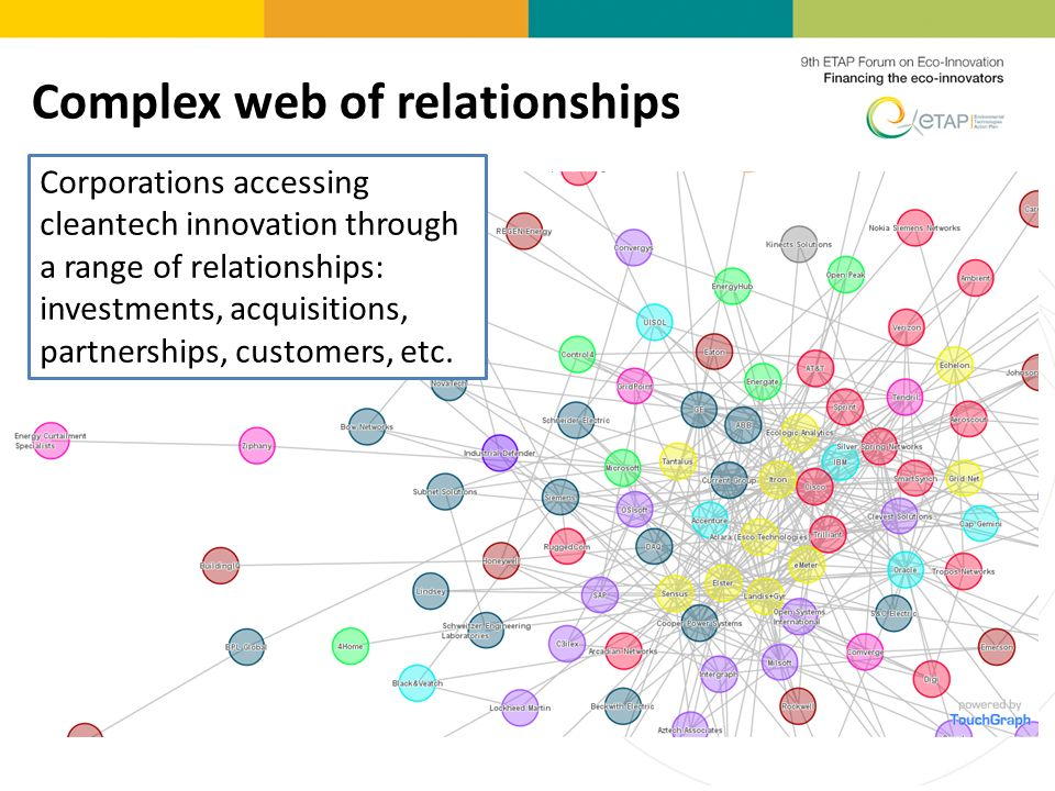 Complex web of relationships Corporations accessing cleantech innovation through a range of relationships: investments, acquisitions, partnerships, customers, etc.