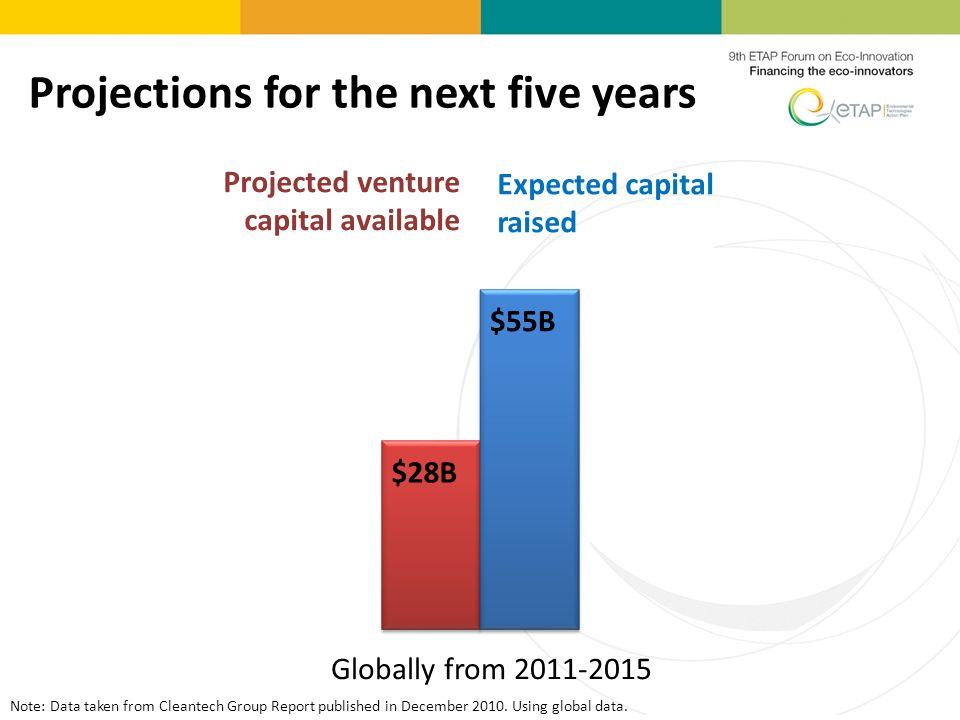 Projections for the next five years Expected capital raised Globally from 2011-2015 $55B $28B Projected venture capital available Note: Data taken from Cleantech Group Report published in December 2010.