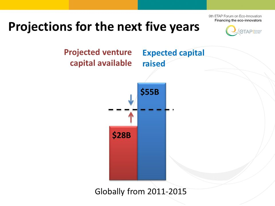 Projections for the next five years Expected capital raised Globally from 2011-2015 $55B $28B Projected venture capital available