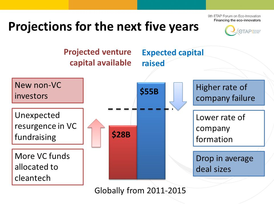 Expected capital raised Globally from 2011-2015 $55B $28B Higher rate of company failure Lower rate of company formation Drop in average deal sizes New non-VC investors Unexpected resurgence in VC fundraising More VC funds allocated to cleantech Projected venture capital available