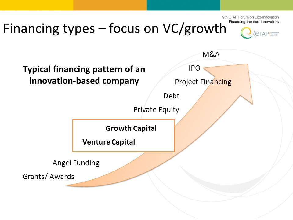 Financing types – focus on VC/growth Grants/ Awards Angel Funding Growth Capital Venture Capital Private Equity Debt Project Financing IPO M&A Typical financing pattern of an innovation-based company