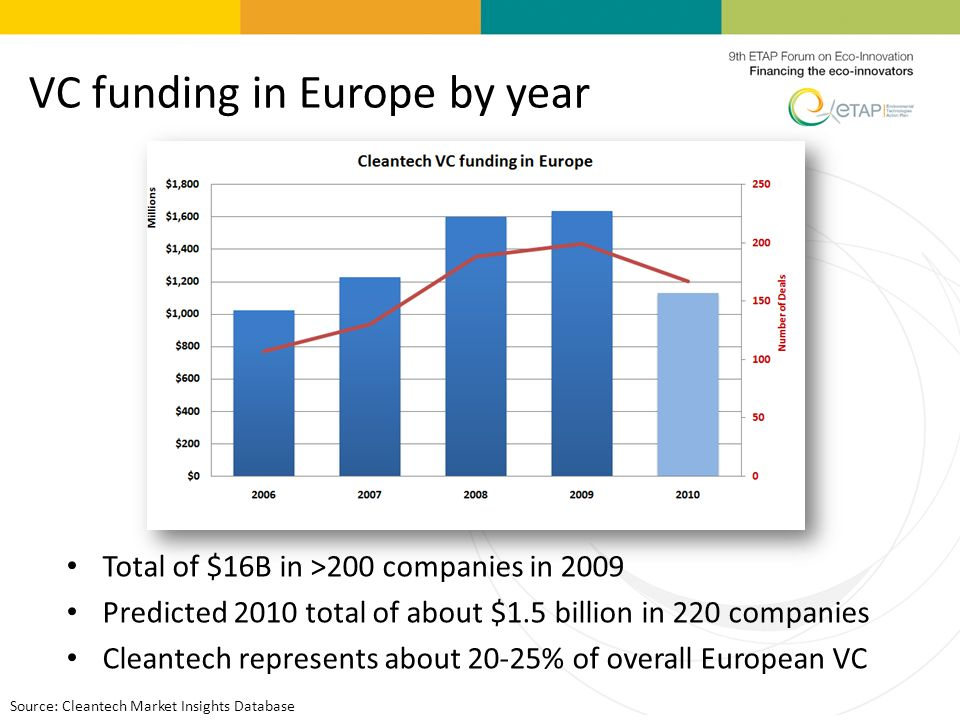 VC funding in Europe by year Total of $16B in >200 companies in 2009 Predicted 2010 total of about $1.5 billion in 220 companies Cleantech represents about 20-25% of overall European VC Source: Cleantech Market Insights Database