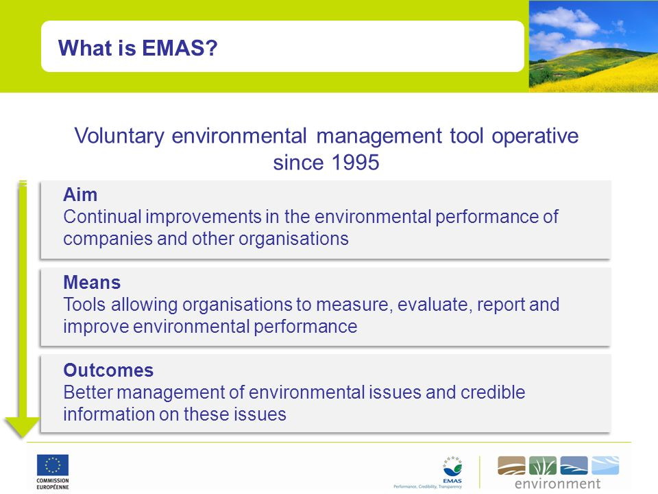 EMAS follows a Systematic Plan-Do- Check-Act Approach Structure Responsibility Training Communication Monitor Measure Record Audit Environment policy Objectives & targets Management review Continuous improvement ActPlan DoCheck